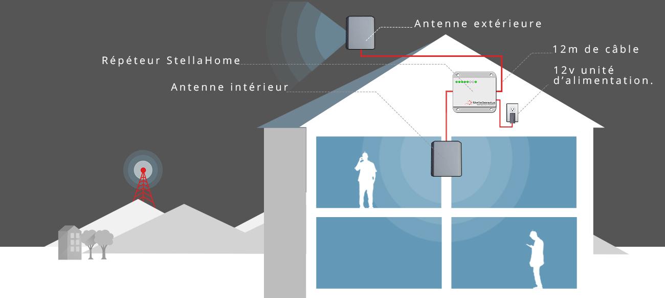 comment am liorer la r ception du signal mobile dans votre commerce stelladoradus. Black Bedroom Furniture Sets. Home Design Ideas