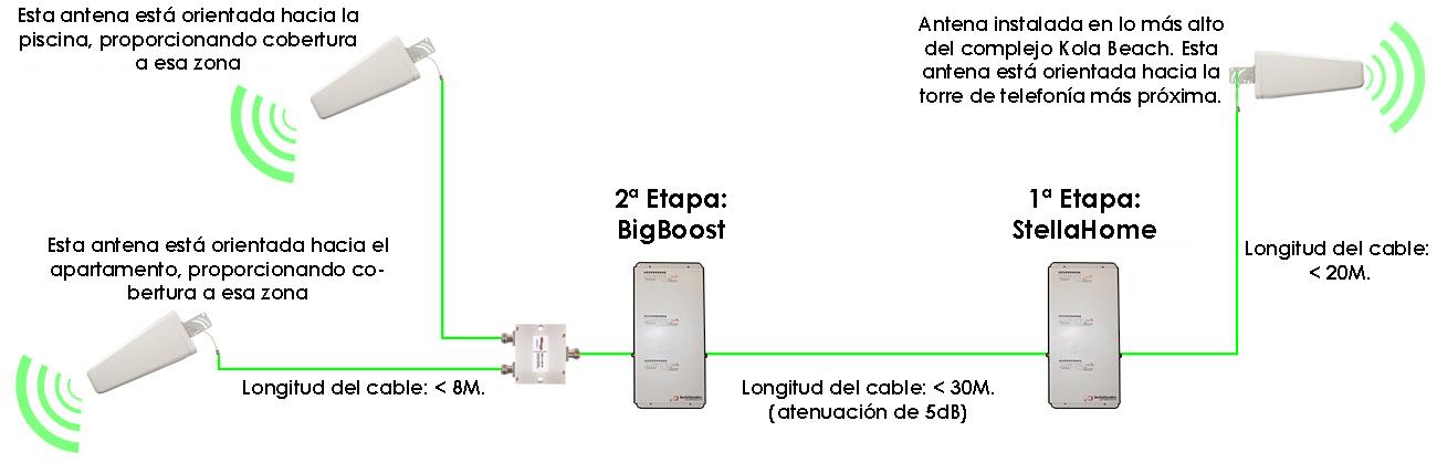 Sistema amplificador de señal BigBoost