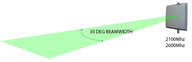 beamwidth antenna 30DEG