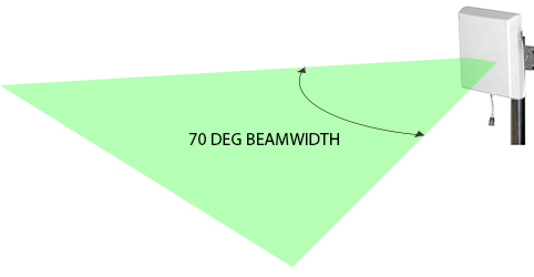 beamwidth antenna