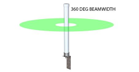 beamwidth omni 360DEG