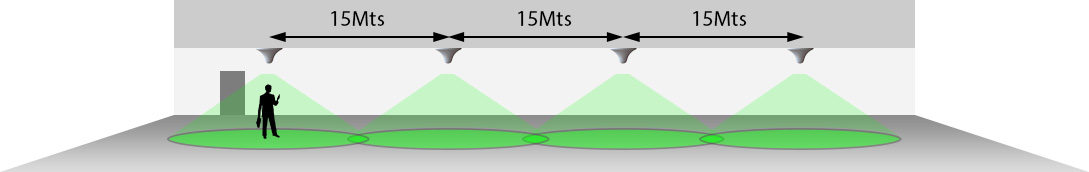 corriidor signal