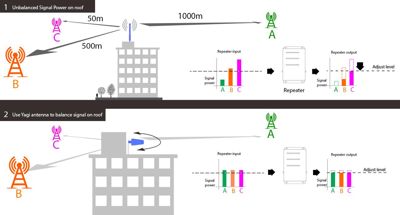 omni vs yagi big building