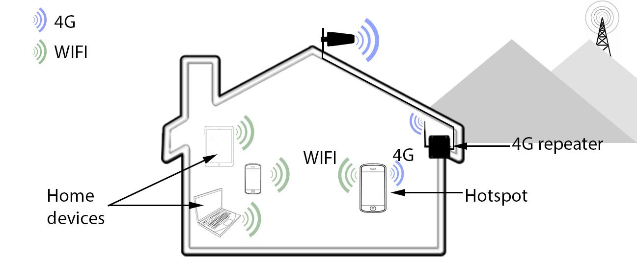4G to WIFI