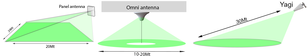 antenna areas