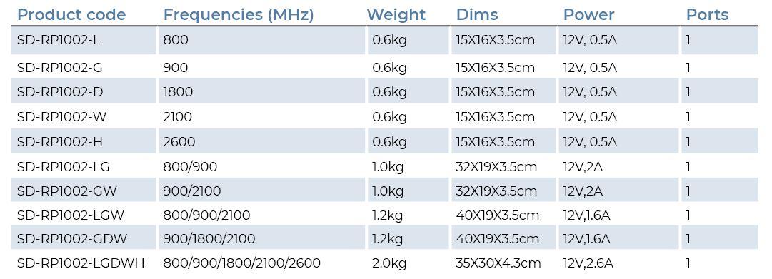 stelladoradus home repeater full product list